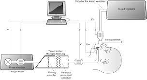 Types Of Ventilators Effect Of Manufacturer Inserted Mask Leaks On Ventilator