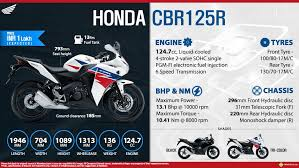 honda cbr bikes list honda cbr125r price expected specs review top speed colors