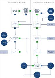 outdoor lighting decision tree tool successful approaches of