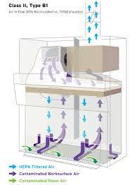 biosafety cabinet class 2 how class ii biological safety cabinets work nuaire