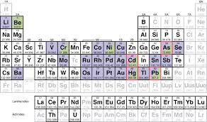 what are the heavy metals on the periodic table csl periodic table chemical solutions ltd heavy metals analysis