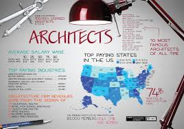 the duties and tasks of an architectural career florida architecture