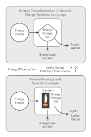 what type of energy is light energy transformation wikipedia