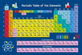 the rows of the periodic table are called s1 materials chemical reactions summary notes pdf
