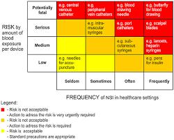 engineering risk analysis template