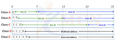 network class number of network address in class c of ipv4 ritambhara