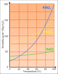 solutions and solubility curves sas