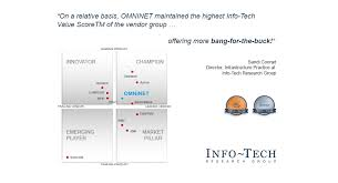 Ibm Service Desk Software Omninet Software For Business Processes