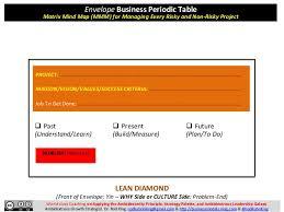 Diamond Periodic Table Business Model Problem Solving Using The Business Periodic Table