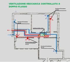 ventilazione forzata camino la ventilazione naturale meccanica e il comfort termico