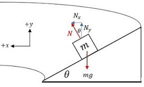 circular motion around a banked circular track study com