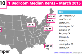 1 Bedroom Apartment San Francisco by Yikes Sf Closes In On A Year Of Median Rents Topping Ny U0027s Curbed Sf