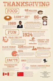 thanksgiving 1621 facts thanksgiving info u0026 facts u2014 unforgettable treats