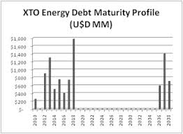 pattern energy debt the value at risk xto energy liquidity and solvency analysis