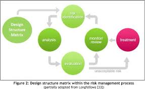 design elements matrix an integrated systems approach to risk management within a