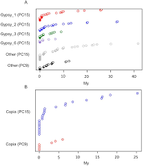 plos genetics transposable elements versus the fungal genome