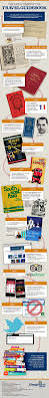 travel guides books world u0027s oldest travel guides infographics graphs net