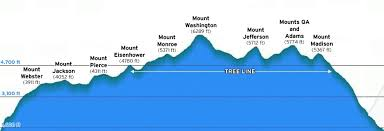 mt washington via and jefferson the mountain path