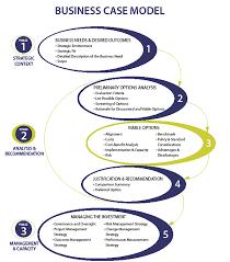 business case guide canada ca