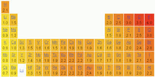 Cation And Anion Periodic Table Bonding In Salts And Minerals