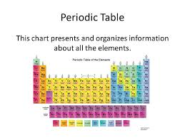 er element periodic table periodic table er periodic table of elements periodic table of