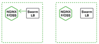 tutorial docker nginx load balancing containers with docker swarm and nginx or nginx plus