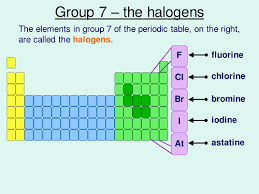 Bromine On The Periodic Table The Halogens By Solene 01 Teaching Resources Tes