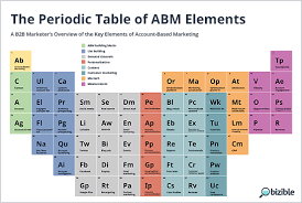 Cr On The Periodic Table The Periodic Table Of Abm Elements Infographic