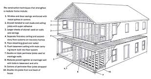 manufactured home costs why build a modular home or addition advantages of modular housing