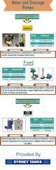12 best ferrocement water tanks images on pinterest water tank