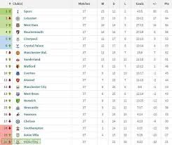 premier league goals table premier league table if only goals by english players counted