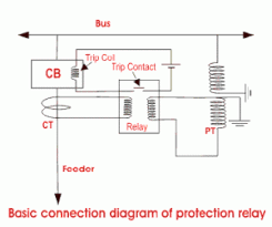 design lab viva questions 30 top protection relays lab viva questions and answers protection