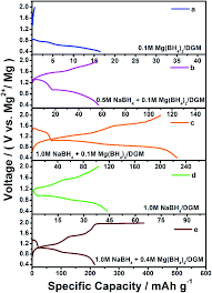 a long cycle life and high safety na mg 2 hybrid ion battery