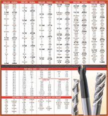 Bio Letter Sample Drill Bit Size Chart Bio Letter Sample