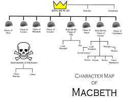 Examples Of Character Analysis Essays Copy Of English Macbeth Characters Lessons Tes Teach