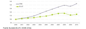 Producto Interior Bruto Archive Chile Ue Indicadores Estadísticos Y Cifras Comerciales