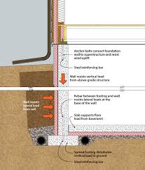 Recommended Basement Humidity Level - doe building foundations section 2 1 recommendations