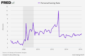 us savings rate problem business insider