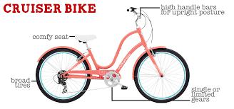 Most Comfortable Beach Cruiser Seat My City Bikes Beginner Biking Articles