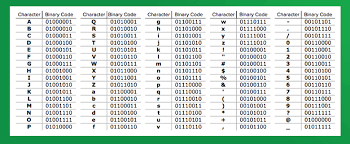 learn how to write your name in binary code