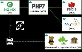 docker compose l stack une stack docker pour votre application symfony www maxpou fr
