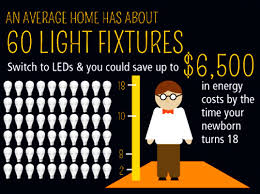 do led light bulbs save energy infographic a guide to buying energy efficient light bulbs