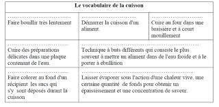 vocabulaire recette de cuisine vocabulaire recette de cuisine maison design edfos com