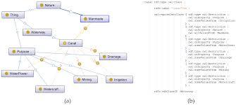 Semantic Map Ijgi Free Full Text Geospatial Information Categories Mapping
