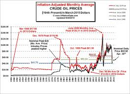 historical prices inflationdata com