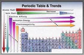 chemistryiseverywhere chem 10 daily work and learning objectives