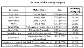 mercedes reliability japanese brands dominate what car reliability survey aftersales