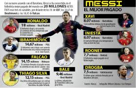 jugador mejor pagado del mundo 2016 messi jugador mejor pagado del mundo