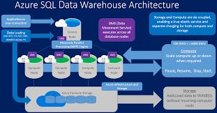Architecture Practices Architecture Data Warehouse Architecture Best Practices