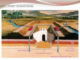 Basement Dewatering System by Presentation On Well Point System